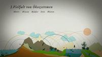 Biodiversität - Biologische Vielfalt